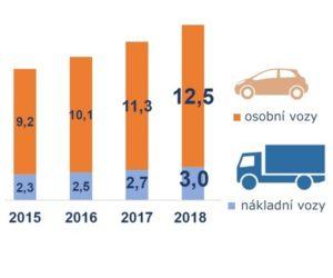 Poľský aftermarket a servisy v číslach