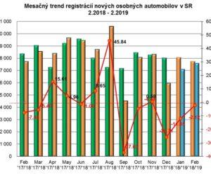 Štatistika registrácii nových vozidiel za február 2019