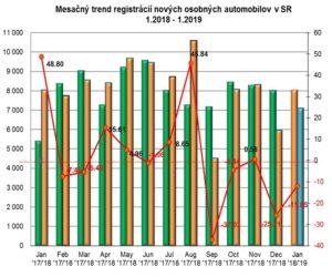 Štatistika registrácii nových vozidiel za január 2019