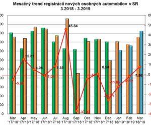 Štatistika registrácii nových vozidiel 3/2019
