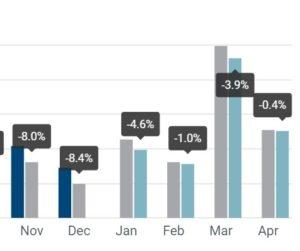 Registrácia osobných vozidiel: -2,6 % štyri mesiace do roku 2019; -0,4 % v apríli