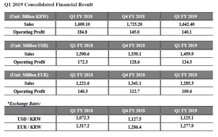 Hankook - finančné výsledky za prvý štvrťrok roku 2019