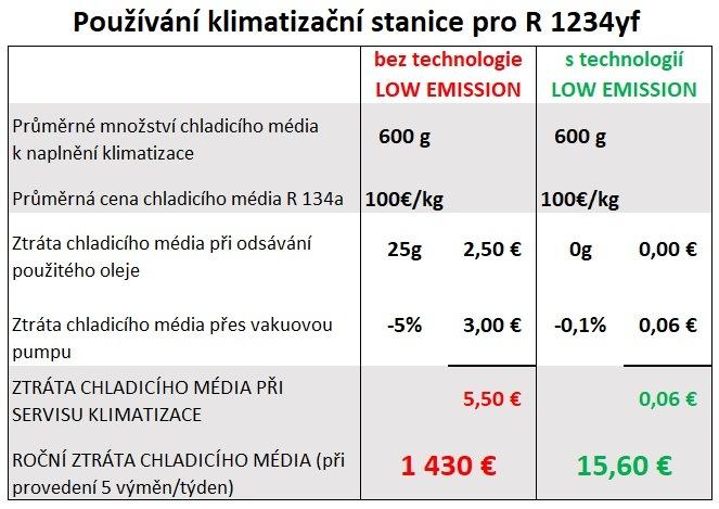 Úspora chladiva R1234yf při použití technologie LowEmission