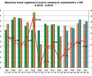Štatistika registrácii nových vozidiel 4/2019