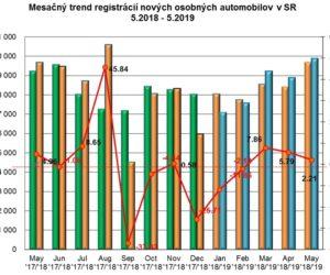 Štatistika registrácii nových vozidiel 5/2019