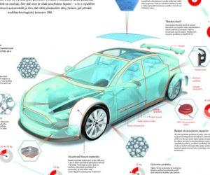 Vedecké poznatky 3M v automobilovej praxi posúvajú sektor k väčšej udržateľnosti