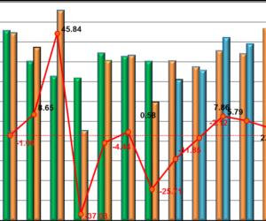 Štatistika registrácii nových vozidiel 6/2019