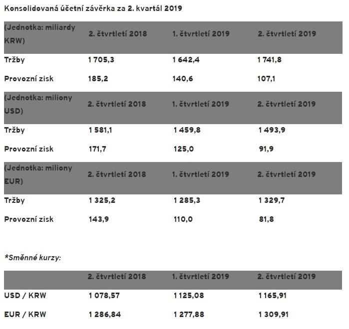 Hankook Tire zverejňuje svoje finančné výsledky za druhý štvrťrok roku 2019