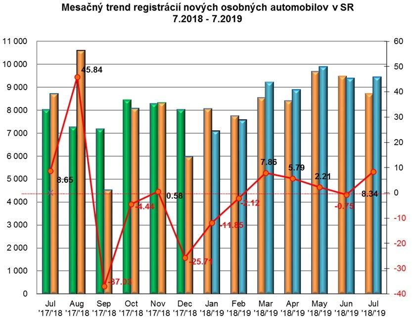 Štatistika registrácii nových vozidiel 7/2019