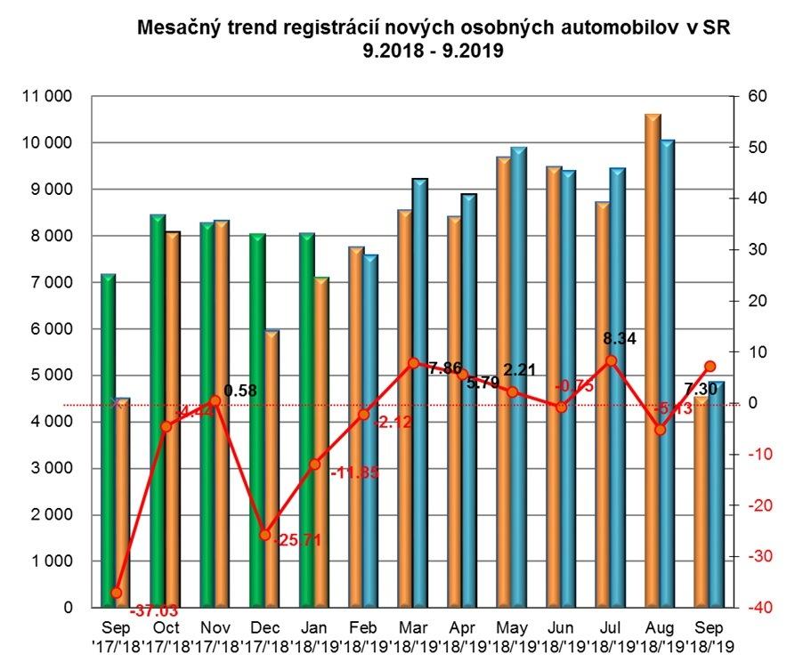 Štatistika registrácii nových vozidiel 9/2019