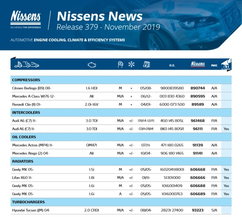 Novinky v sortimentu firmy Nissens za listopad 2019