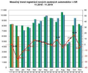 Štatistika registrácii nových vozidiel 11/2019