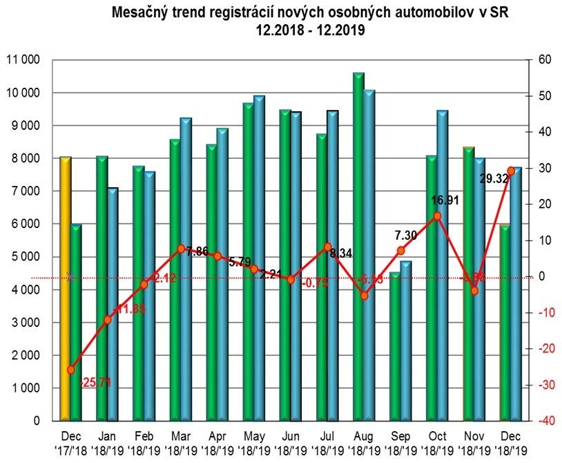 Štatistika registrácii nových vozidiel 12/2019
