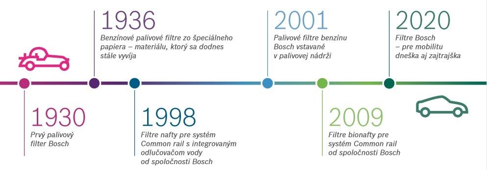 90 rokov palivových filtrov Bosch