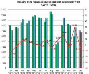 Štatistika registrácii nových vozidiel 1/2020