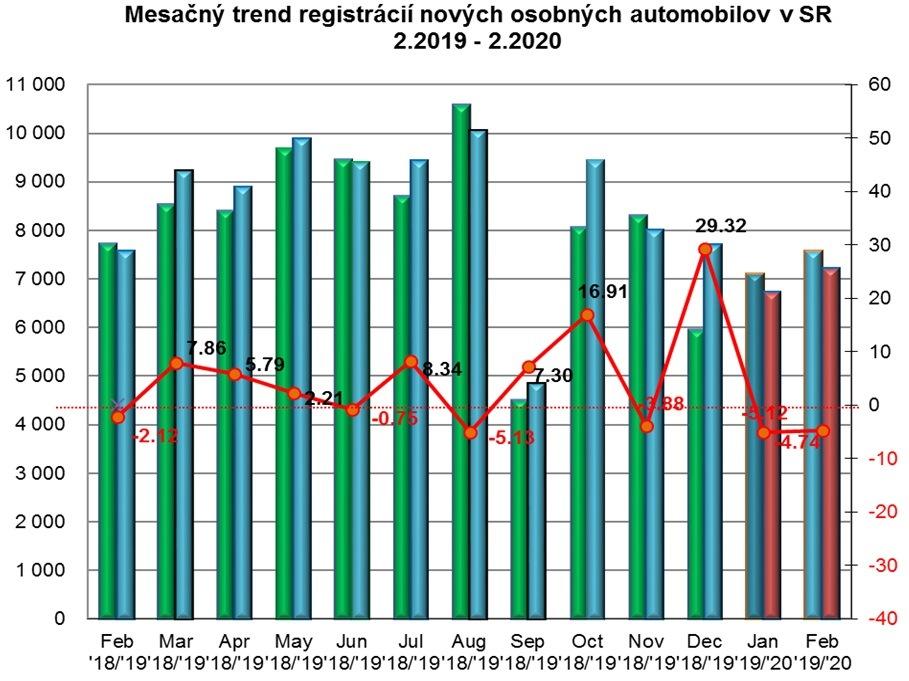 Štatistika registrácii nových vozidiel 2/2020