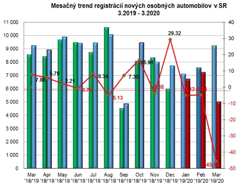 Štatistika registrácii nových vozidiel za mesiac 3/2020
