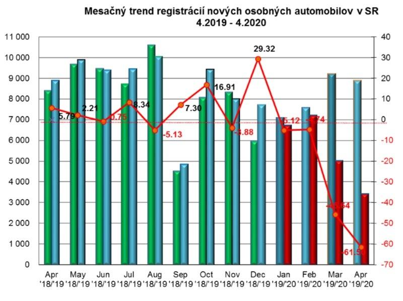 Štatistika registrácii nových vozidiel 4/2020