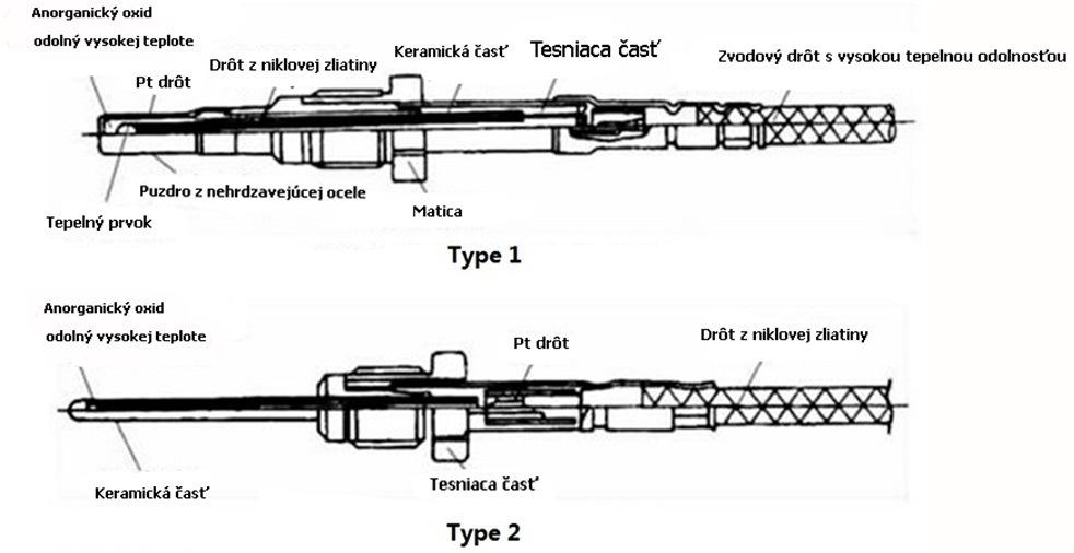 Štruktúra EGTS