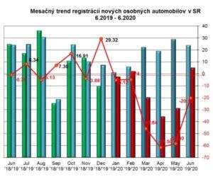 Štatistika registrácii nových vozidiel 6/2020