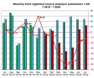 Štatistika registrácii nových vozidiel 7/2020