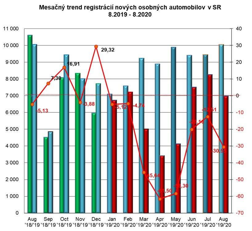 Štatistika registrácii nových vozidiel 8/2020