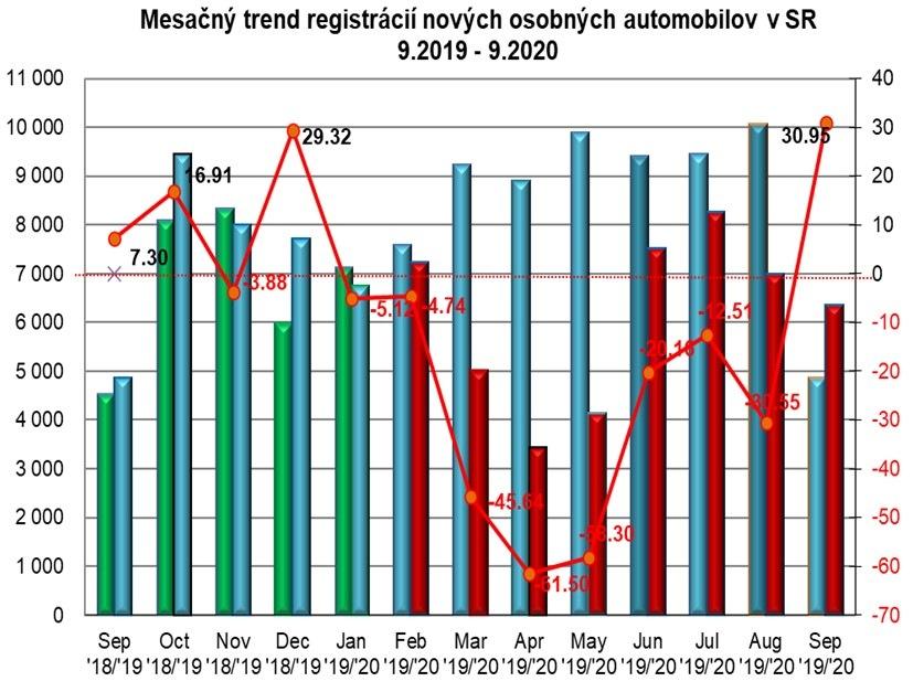 Štatistika registrácii nových vozidiel 9/2020