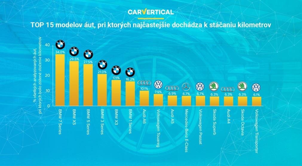 Carvertical statistika