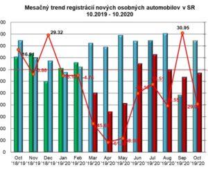 Štatistika registrácii nových vozidiel 10/2020