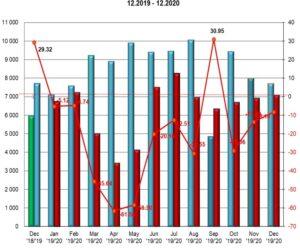 Štatistika registrácii nových vozidiel 12/2020