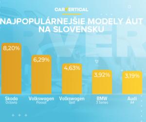 Najvyhľadávanejšie modely ojazdených áut na Slovensku podľa carVertical v roku 2020