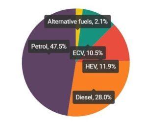 Typy paliv u nových automobilů: elektrické 10,5 %, hybridní 11,9 %, benzinové 47,5 % v roce 2020