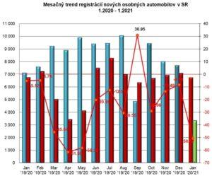 Štatistika registrácii nových vozidiel 01/2021