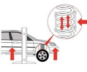 Správný způsob instalace gumových vložek do pružin