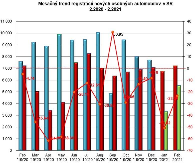 Štatistika registrácii nových vozidiel 02/2021