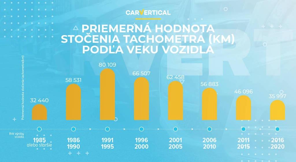 Graf carVertical