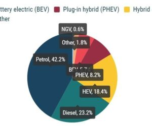 Typy paliv nových vozidel: elektrický pohon 5,7 %, hybrid 18,4 %, benzín 42,2 % za 1. čtvrtletí 2021