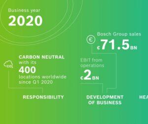 Finančné výsledky Bosch za rok 2020: lepší obchodný rok, ako sa očakávalo