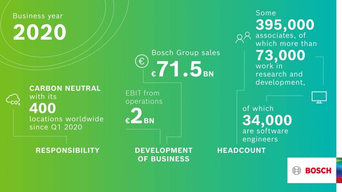 Bosch 2020