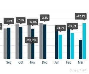 Registrace osobních automobilů: + 3,2 % v prvním čtvrtletí roku 2021; + 87,3 % v březnu
