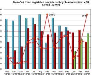 Štatistika registrácii nových vozidiel 03/2021