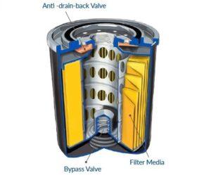 Olejový filter – srdce motora