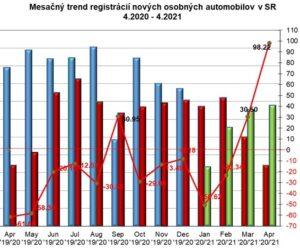 Štatistika registrácii nových vozidiel 04/2021