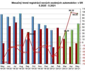 Štatistika registrácii vozidiel 5/2021