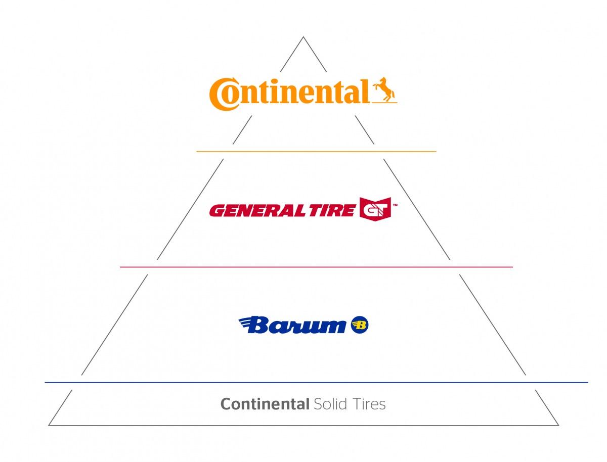 Continental značky