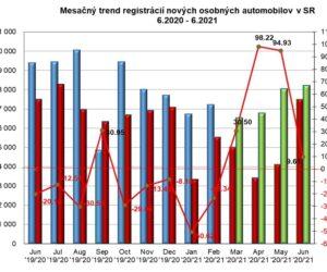 Štatistika registrácii vozidiel 6/2021
