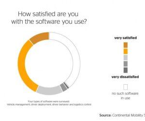 Dopravní software – dobře hodnocený, ale nepopulární