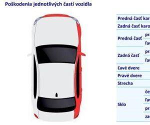 RPZV odhalil vyše 26 tisíc vozidiel so stočenými kilometrami