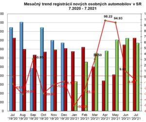 Štatistika registrácii vozidiel 7/2021