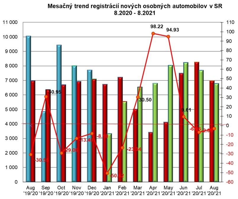 štatistika registrácii nových vozidiel 8/2021